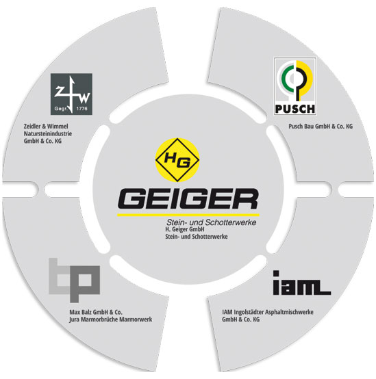 The Geiger-Group